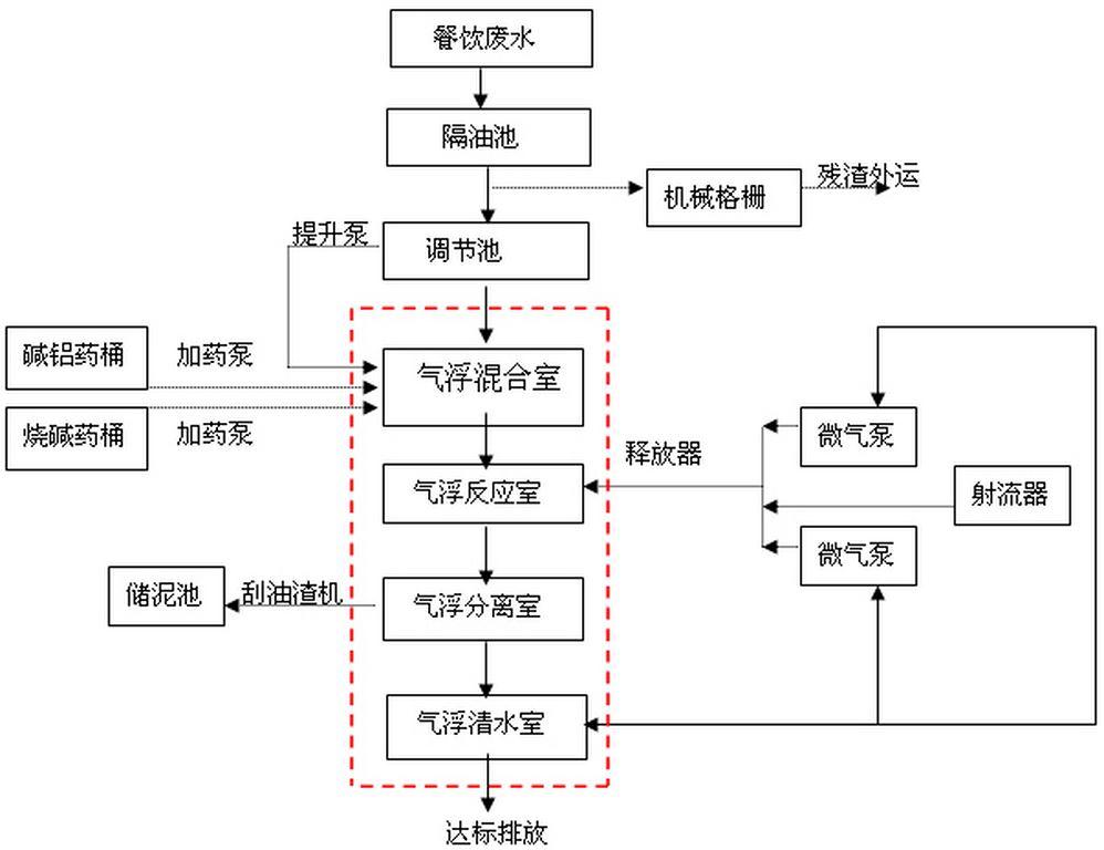 幼儿园食堂流程图